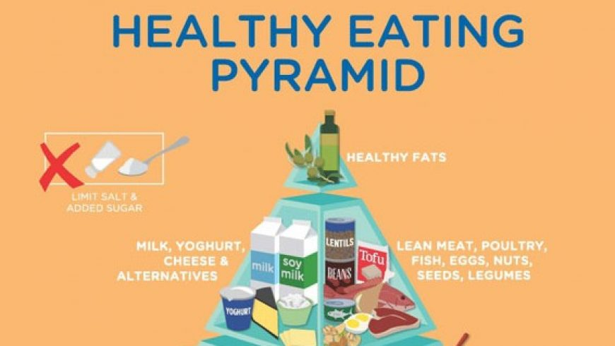Food Pyramids and Healthy Eating